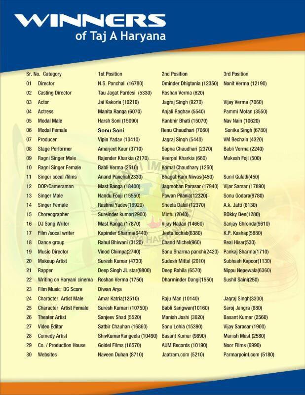 Taj E Haryana 2017 Results